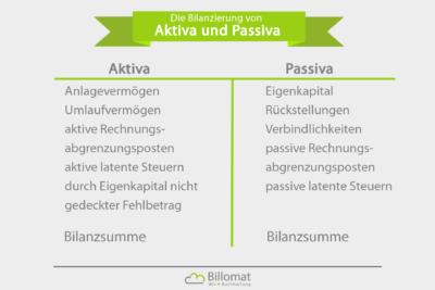 Die Bilanzierung per Gewinn- und Verlustrechnung (GuV) ist nach Aktiva und Passiva aufgeteilt