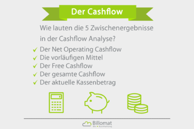 Zwischenergebnisse des Cashflow