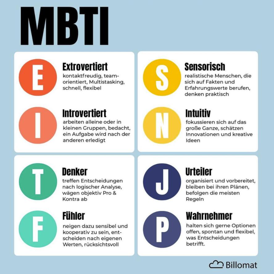 Die 16 Persönlichkeiten des MBTI